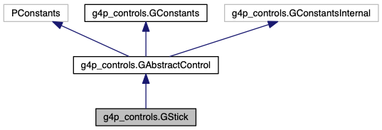 G4P (GUI for Processing): g4p_controls GStick Class Reference