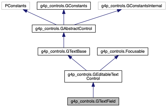 G4P (GUI for Processing): g4p_controls GTextField Class